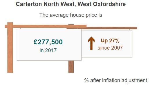Carterton price change b